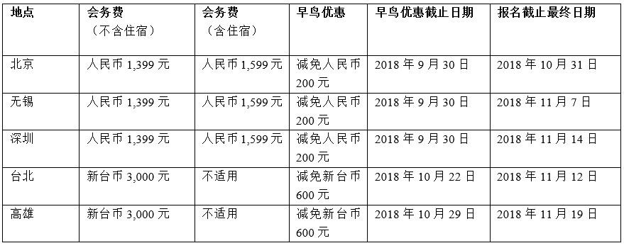 Microchip大中华区技术精英年会开始接受报名
