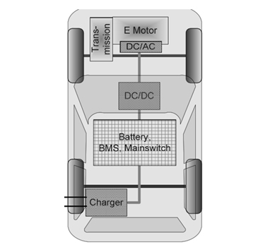Microchip  0BC 车载充电机应用方案