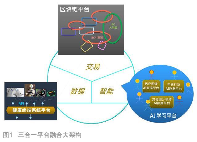 AI与区块链的平台融合架构