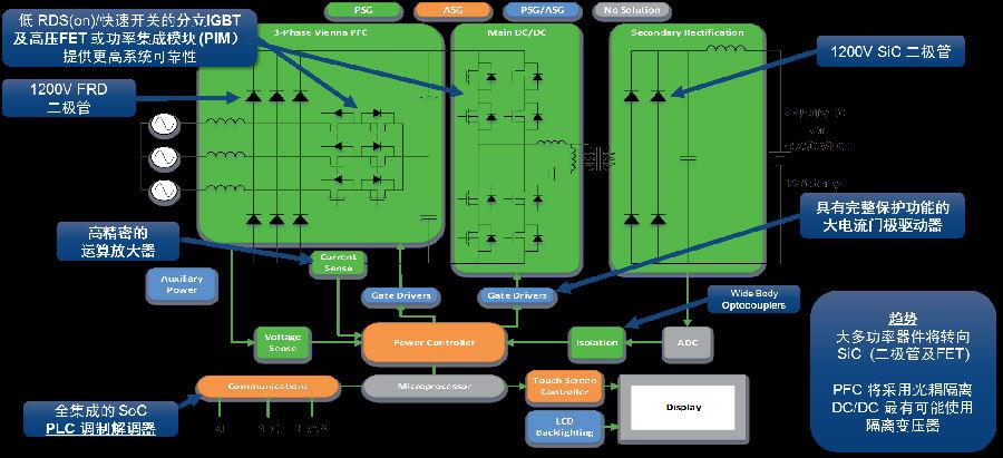 安森美半导体推动电动汽车充电桩市场创新发展