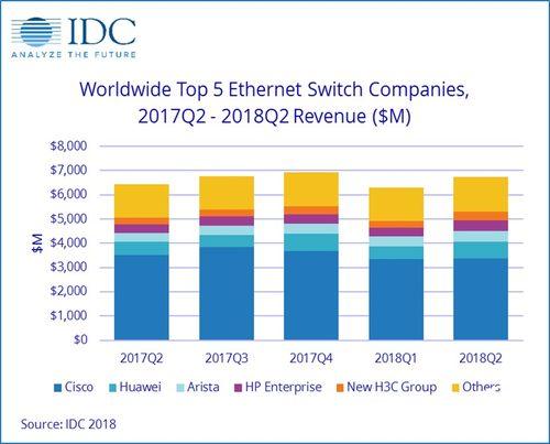 IDC发布:2Q18全球以太网交换机市场增长强劲