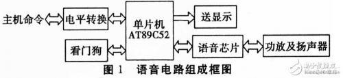 如何用单片机89C52设计火控系统语音报读?