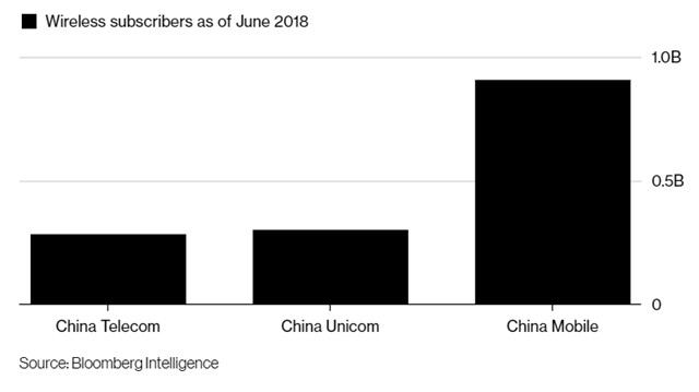 彭博社:中国政府探索电信联通合并可能性 加速5G发展是主要动因