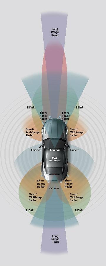 汽车高级驾驶员辅助系统(ADAS)中不同类型雷达传感器应用的电路材料的选择方法