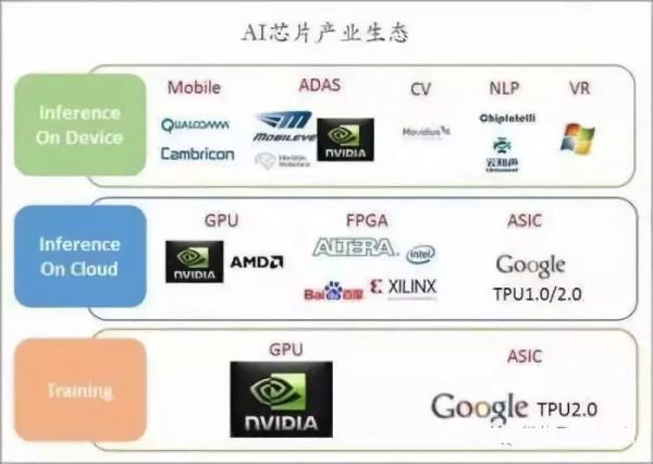 AI 芯天下 | AI芯片技术架构的4种类型,哪种能笑到最后?