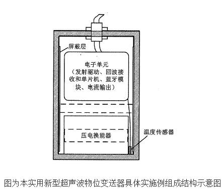 一种实用新型超声波物位变送器介绍
