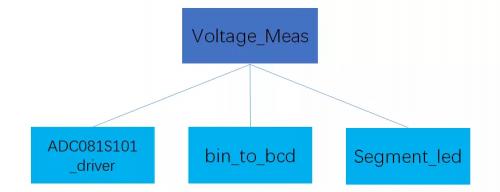 基于FPGA的简易电压表设计