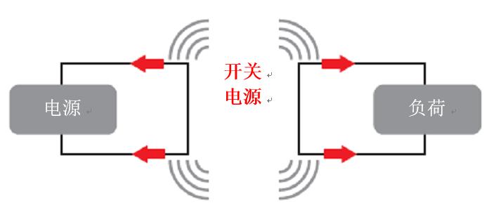 使用电源模块简化低EMI设计