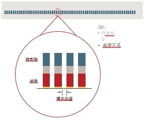 提高3D NAND性能、可靠性和良率的 考虑因素