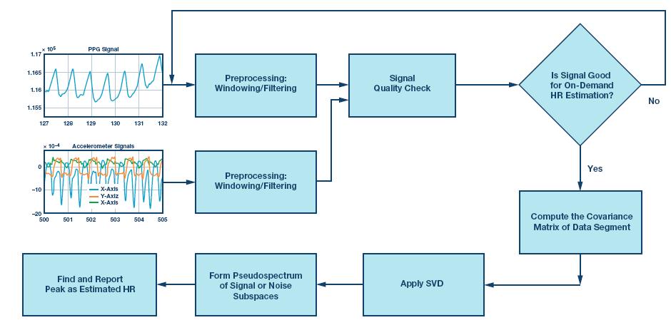 基于MUSIC的算法利用腕上光电容积脉搏波(PPG)信号提供按需心率估算