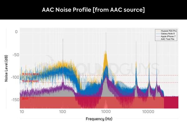 蓝牙耳机各编码音质测试:LDAC在有线面前也枉然