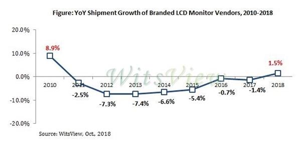 大陆液晶面板产品价格下跌30%!显示器市场迎来复苏