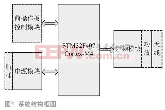 基于STM32的多调制方式信号源的设计