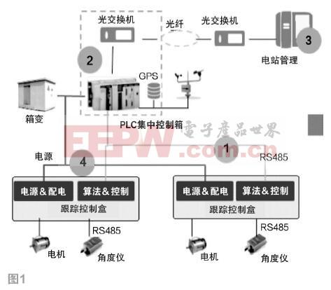 双485通讯系统应用于农光互补光伏电站