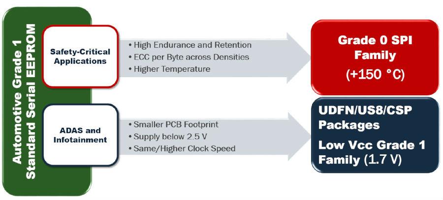 支持下一代特性的真正的汽车0级认证和低压1级汽车级EEPROM
