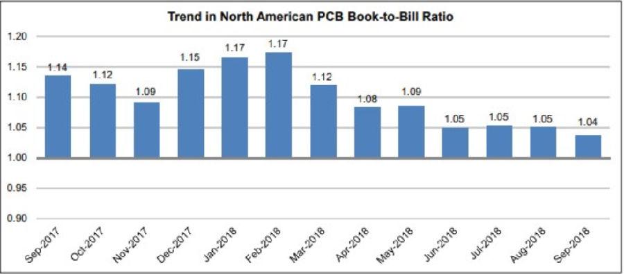 9月份北美PCB销售量继续增长订单增长率徘徊不前