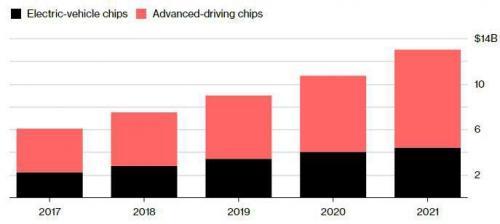 2018年在汽车芯片领域半导体厂商有怎样的成绩?