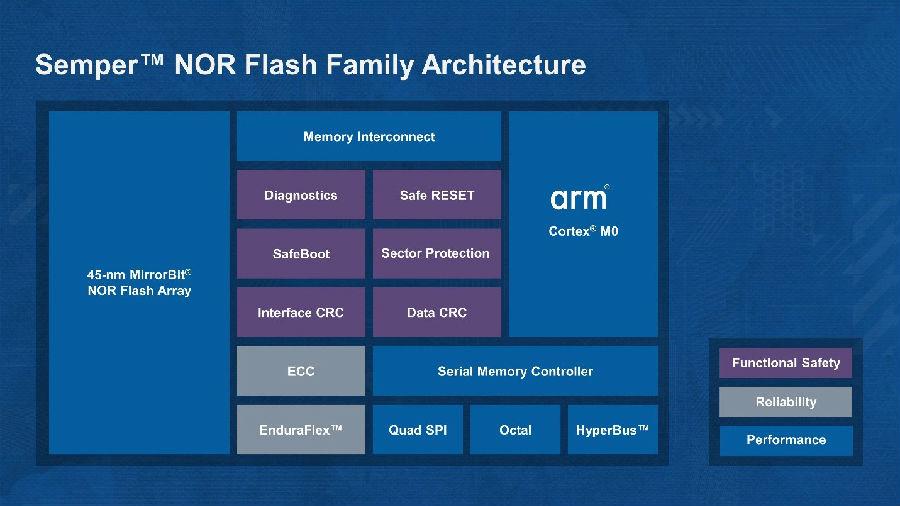 赛普拉斯推出智能无故障存储平台, 搭载Arm处理器以提升安全性和可靠性