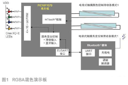 混合与数学:一种使用Bluetooth®低功耗通信实现RGBA混色的方法