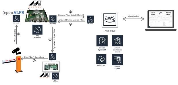 Marvell在 2018 Arm 技术峰会上展示了边缘计算技术,软件由AWS Greengrass 提供支持