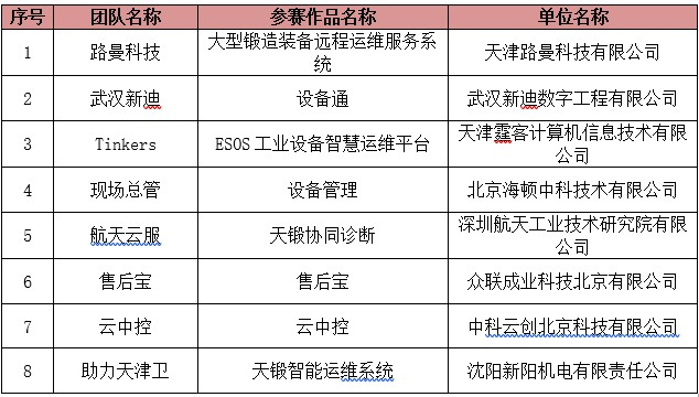 2018中国(天津)工业APP创新应用大赛决赛名单出炉