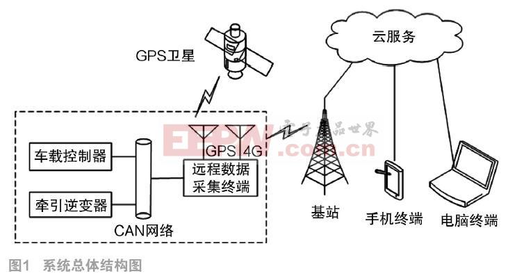 基于4G网络和CAN总线的远程数据采集系统
