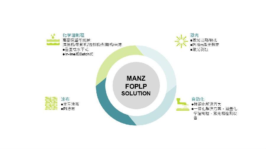 Manz亚智科技与中国本土具有重要影响力的华润微电子共同拓展先进封装新领域 FOPLP湿制程解决方案