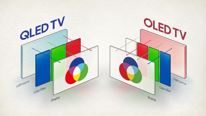 OLED电视已经便宜很多了,为什么还没打败液晶?
