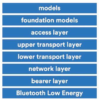如何使用蓝牙mesh扩展无线网状网络