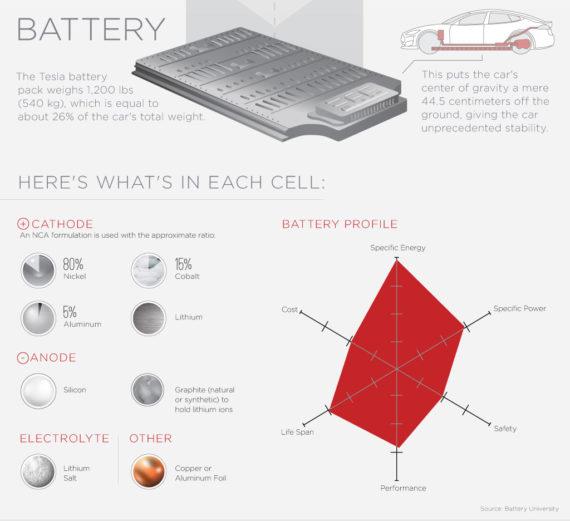 2025年全球电池原材料市场规模将达685.7亿美元