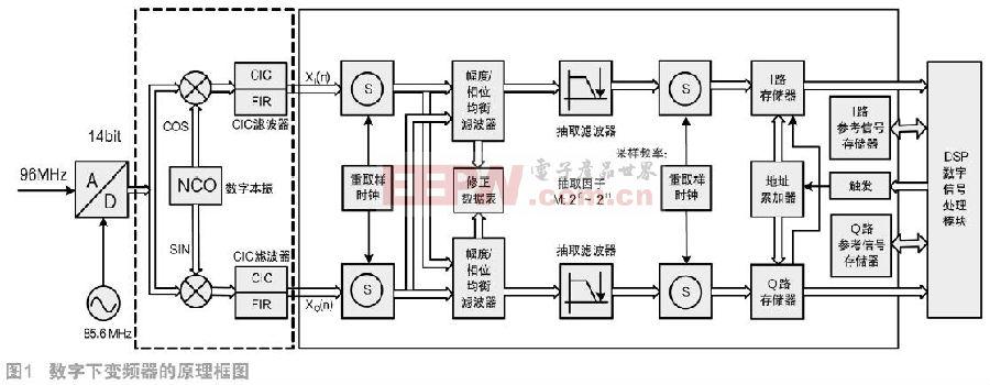 大带宽矢量信号分析仪的中频处理设计