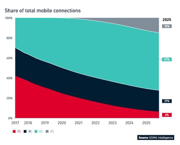 全球移动趋势洞察:5G将至,但10年内LTE仍是主流