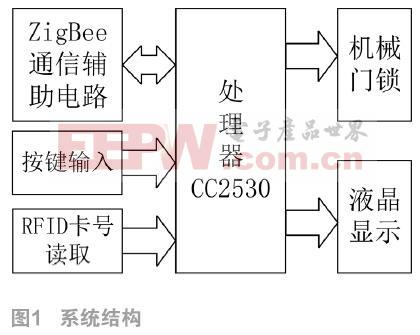 基于Zigbee的智能门锁控制终端设计