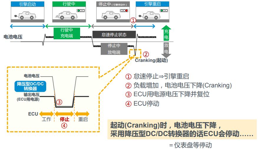 提升汽车ECU供电安全,需要全新設計的升降压芯片组