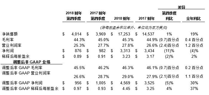 应用材料公司发布2018财年第四季度及全年财务报告