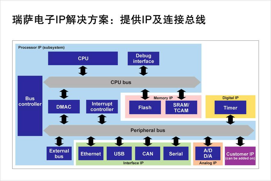 瑞萨电子提供更全面强大的IP授权方案