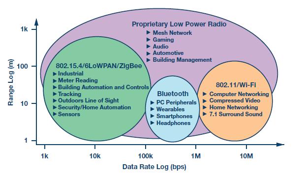 IIoT智能化過程中繞不開的那些邊緣節點通信系統設計要點
