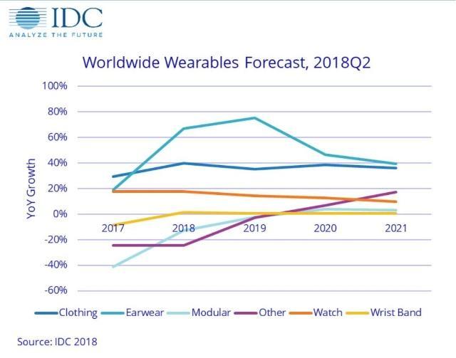 可穿戴设备耳机类产品预期增长显著