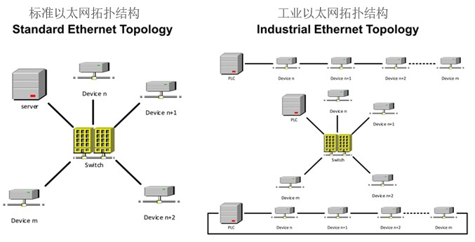 利用以太网为工业市场供电