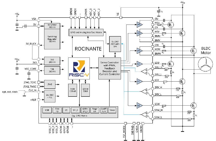 TRINAMIC推出全球首款集成RISC-V 内核的片载电机驱控芯片系统