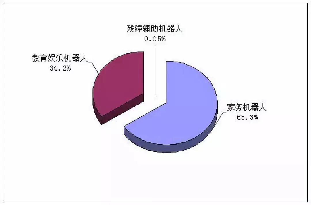 中国服务机器人行业的出路与未来