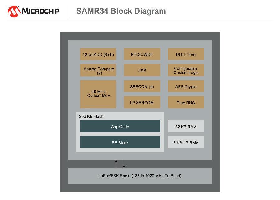 利用Microchip的业内功耗最低的片上LoRa®系统加速 远程物联网节点的开发