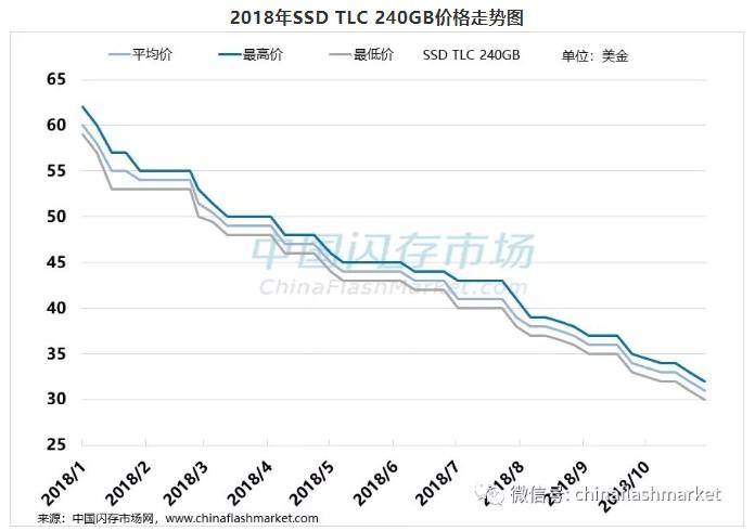 3D NAND技术发展迅速,SSD取代HDD硬盘明年可待