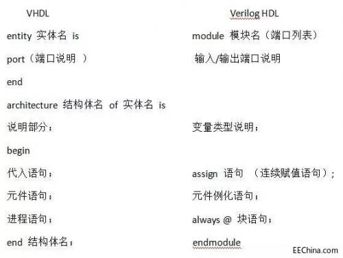 一文看懂VHDL和Verilog有何不同