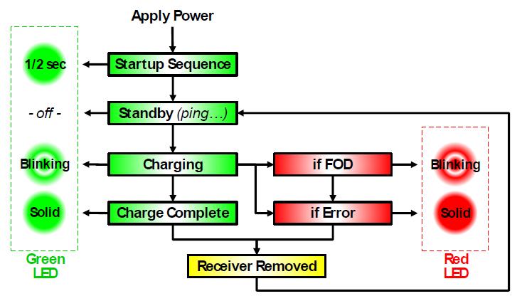 大联大诠鼎集团力推Semtech的无线充电解决方案