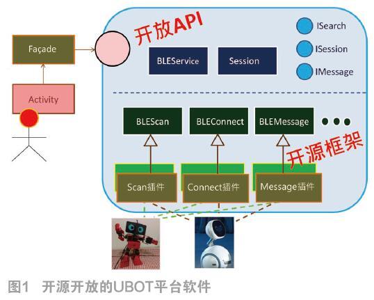 多机器人的创新组合开发技术