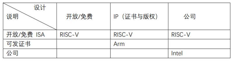 RISC-V适合AI、物联 网等创新