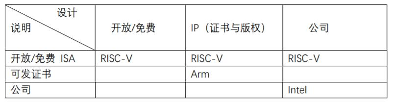 RISC-V适合AI、物联网等创新