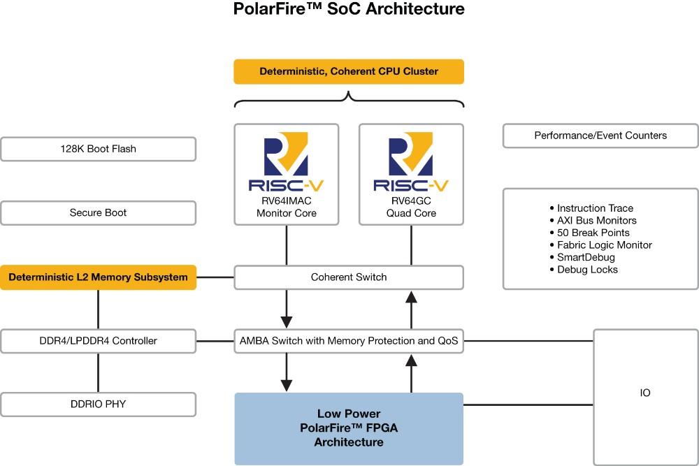 业内首款RISC-V SoC FPGA架构为Linux带来实时功能, 让开发人员在设计安全可靠的低功耗产品时能够自由创新