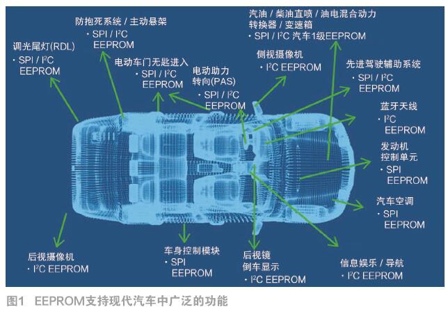 (12月刊)真正的汽车0级EEPROM支持下一代汽车特性